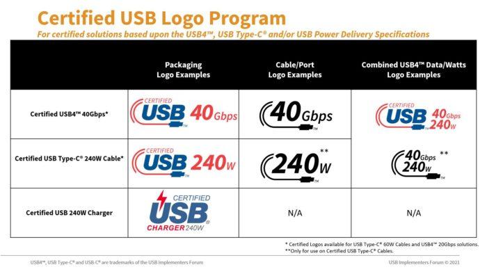 Os novos logotipos de certificação do USB-C (imagem: divulgação/USB-IF)