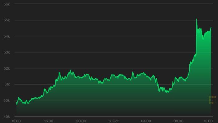 Preço do bitcoin dispara 10% nas últimas 24 horas (Imagem: Reprodução/ CoinDesk)
