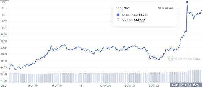 Bitcoin volta a capitalizar US$ 1 trilhão (Imagem: Reprodução/ CoinMarketCap)