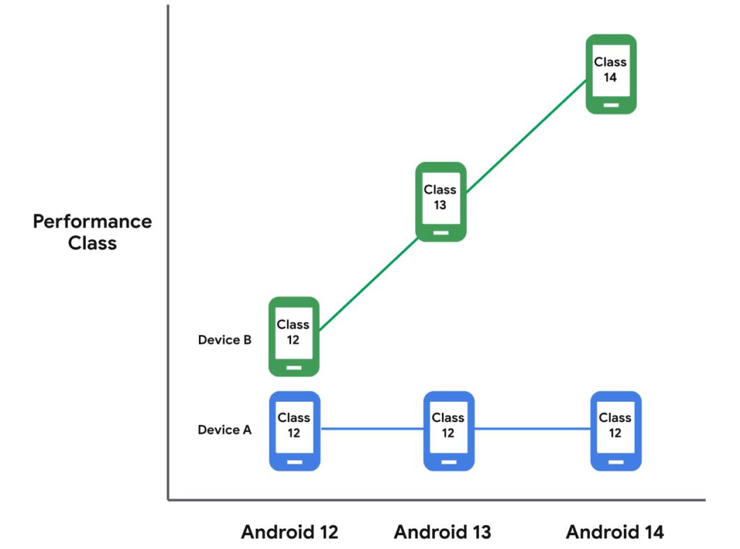 Relação entre o esquema de classes de desempenho e versões do <a href='https://meuspy.com/tag/Espiao-para-Android-gratis'>Android</a> (Imagem: Reprodução/Google)