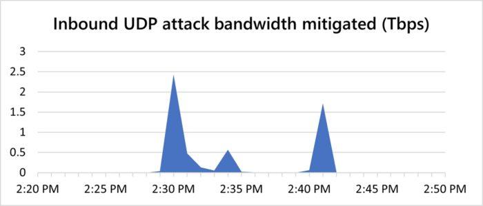 Os picos registrados durante o ataque (imagem: Microsoft/Blog Azure)