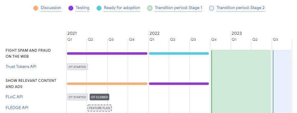 Novo cronograma de implementação do FLoC